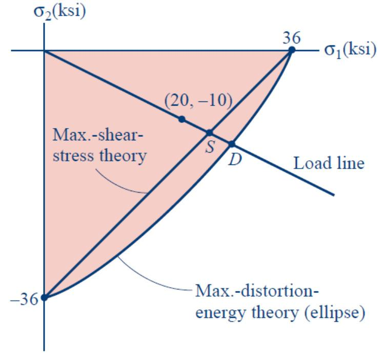 cause failure according to the maximum-distortion-energy theory. The shaft is made of steel with σy = 36 ksi.,, 14.