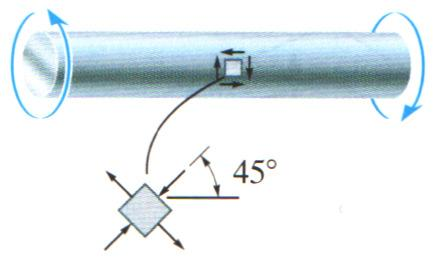 (28) Failure (Fracture) Criteria for Brittle Materials under Plane Stress For uniaxial tensile test failure occurs when σ = σu (ultimate stress).