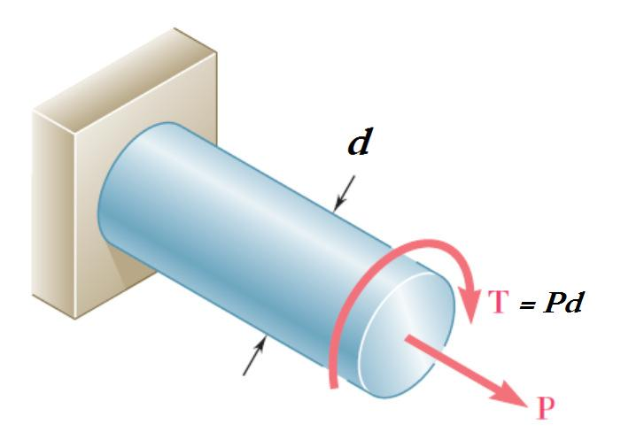 (13) Example 4: Consider a spherical vessel with thickness of t,