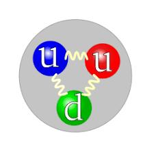 Bound States: Baryons Baryons are color neutral objects with 3 quarks (anti-baryons have 3 anti-quarks) Electric charge can be -1, 0, 1, 2 Examples: proton (uud), neutron (udd), Σ - (dds) Σ c ++