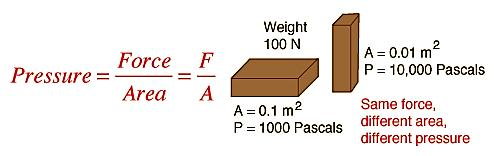 Pressure Pressure is defined as force per unit area.