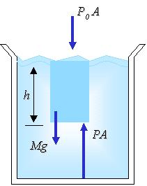 The pressure in a fluid changes linearly with depth.