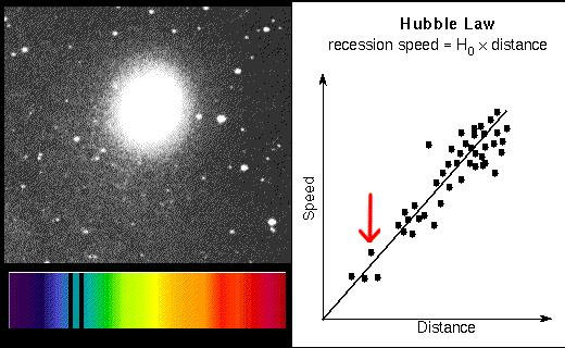 they are redshifted more the greater the distance, the greater the red shift Hubble's Law - the rate at which a galaxy recedes is