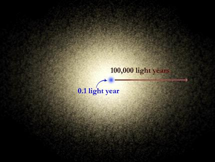 indicates that these objects are very distant (from the early universe) their great distance implies these are the brightest objects