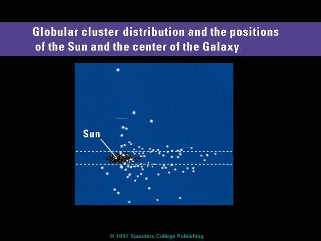 stars in globular clusters found these clusters to be many thousands of light years away when measuring the distance and