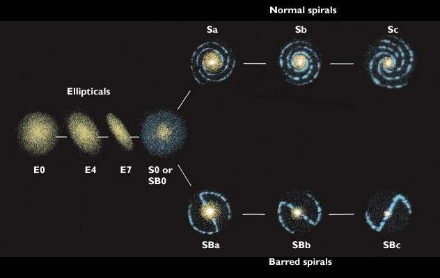 letter S and subdivided by their central bulge size: a, b, or c Sa galaxies have