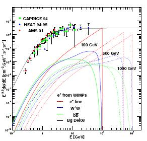Dark Matter annihilation: generic predictions for positrons Lavalle, Nezri, Ling et al (2008) using a Horizon MW like Galaxy Positron flux Antiproton flux Susy candidates: positron (left) antiproton