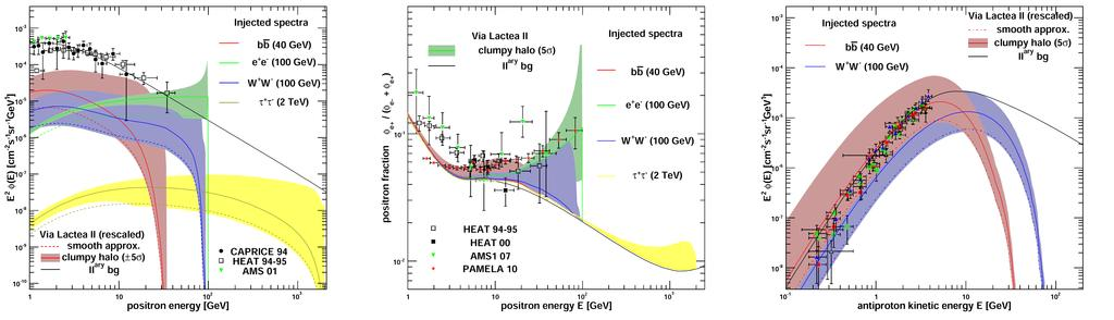 Dark Matter subhalos: boost factor < 10 for positrons (modulo variance) Positron flux Positron fraction Antiproton flux Pieri, JL, Bertone & Branchini (2009) using results from Via Lactea II (Diemand