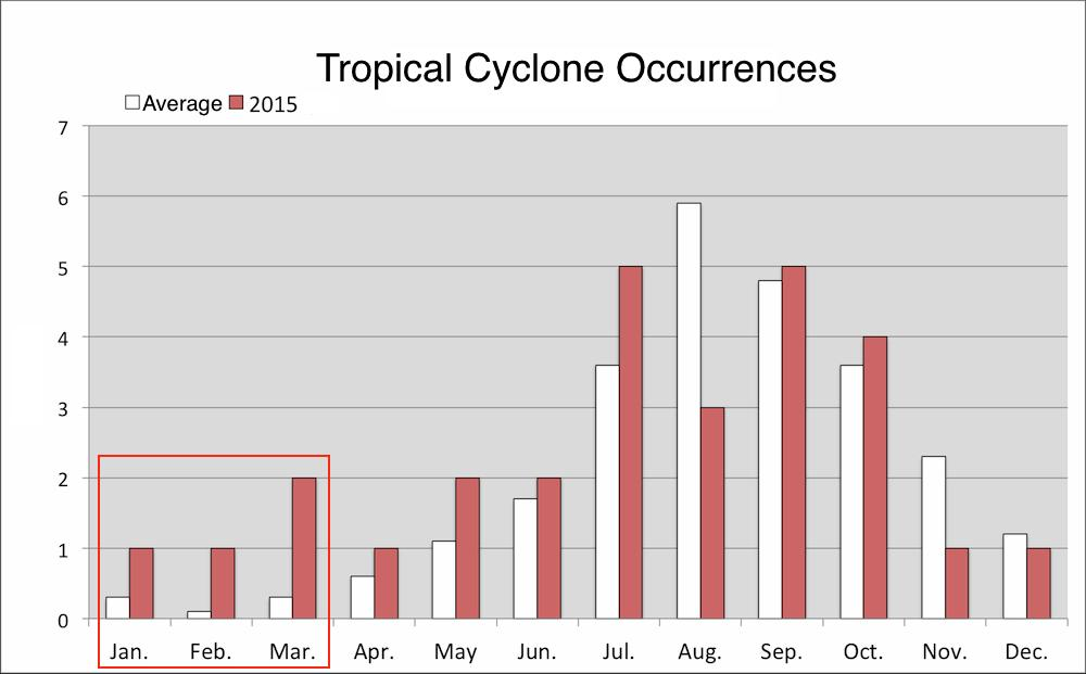 If we compare 2015 monthly occurrences of tropical cyclones to yearly averages (see Figure 2), we see that 1-2 cyclones formed in the winter months between January to March, when tropical cyclones