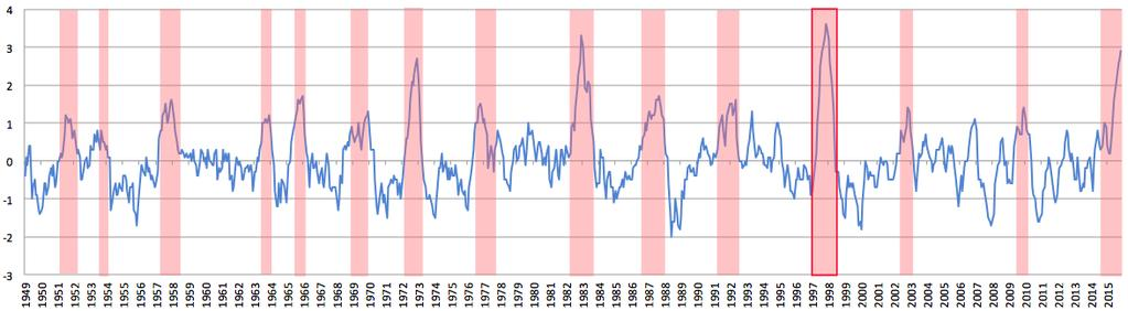 Figure 5: Yearly tropical cyclones since 1995. Pink bars indicate El Niño years (Created basis JMA data).