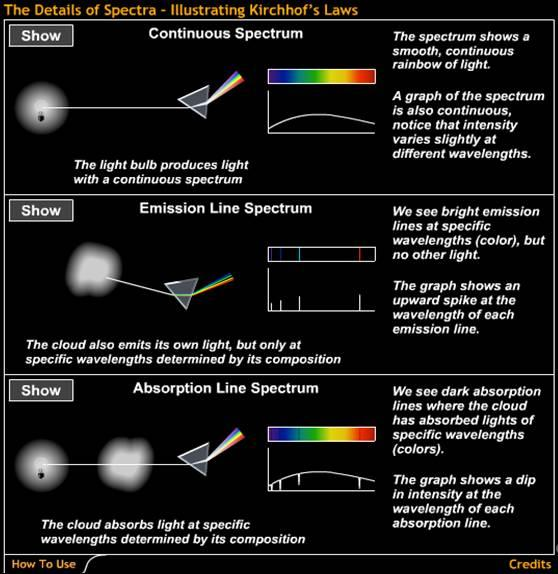 How does light tell us the temperatures of planets and stars? How does light tell us the speed of a distant object?