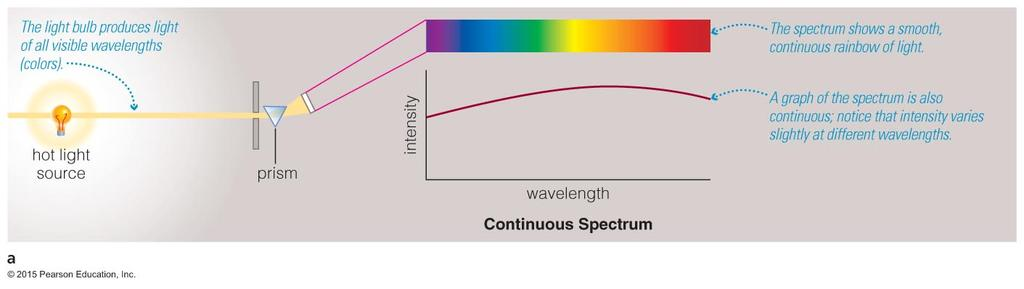 9/19/16 Continuous Spectrum Emission Line Spectrum The spectrum of a common (incandescent) light bulb