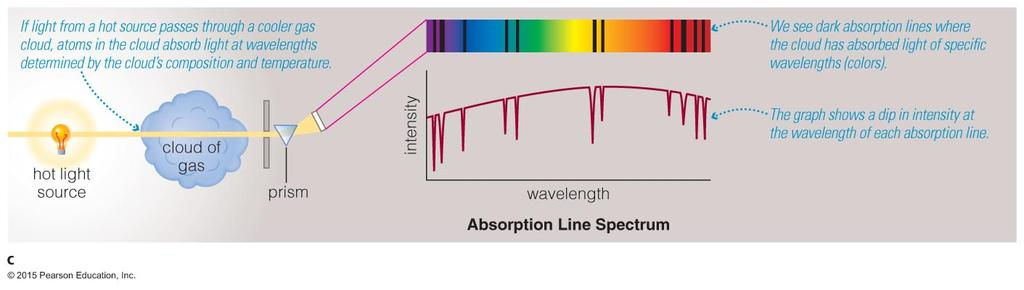 Absorption Line Spectrum How does light tell us what things are made of?
