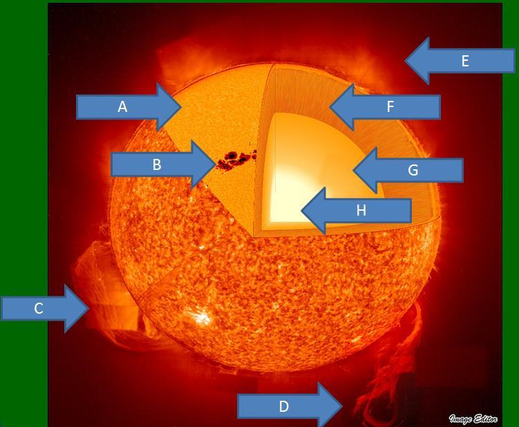 Properties of the Sun Terms Photosphere Sunspots Prominence Solar