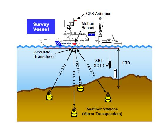 New Technology for More Accurate Long-Term Forecast of Subduction-Zone