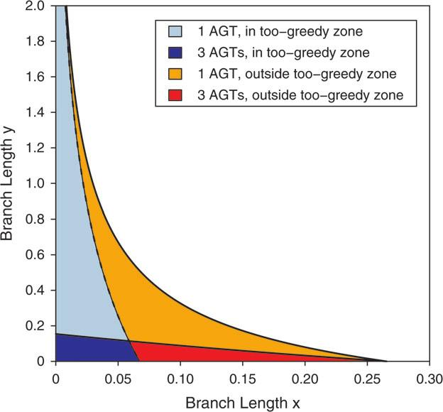 42 SYSTEMATIC BIOLOGY VOL. 58 FIGURE 3. The too-greedy zone. The upper curve is the boundary of the anomaly zone for the species tree (((AB)C)D).