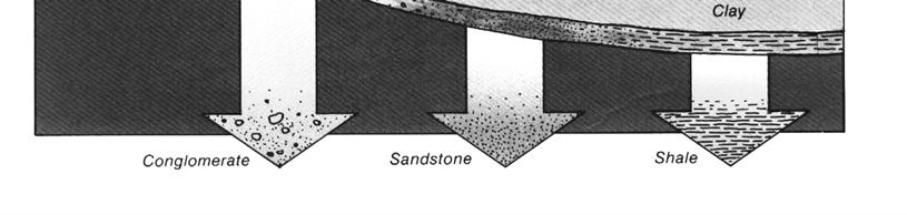 when cement minerals precipitate into pore spaces between sand, gravel, or pebbles, they bind the fragments together, turning loose SEDIMENTS into firm cemented rock.