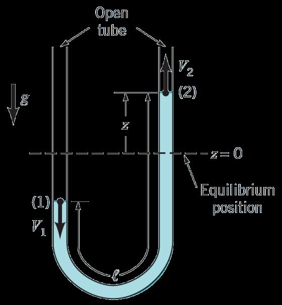 Example 3.6 GIVEN An incompressible, inviscid liquid is placed in a vertical, constant diameter U-tube as indicated in Fig. E3.6. When released from the non-equilibrium position shown, the liquid column will oscillate at a specific frequency.