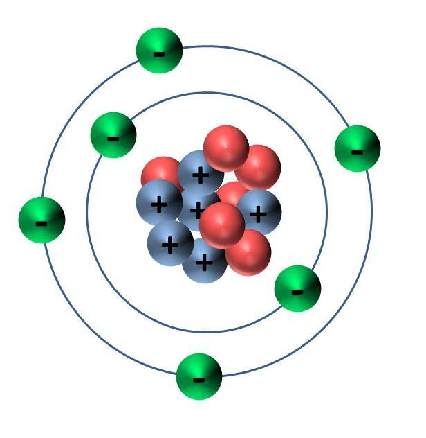 3 subatomic particles Proton - positively charged particle in the nucleus of an atom Neutron - neutral
