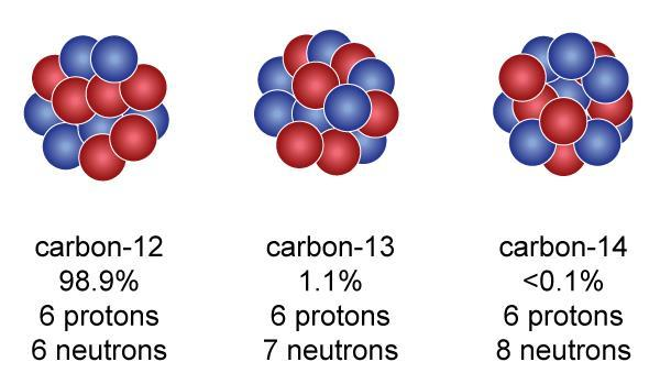 Atoms of the same element can have different