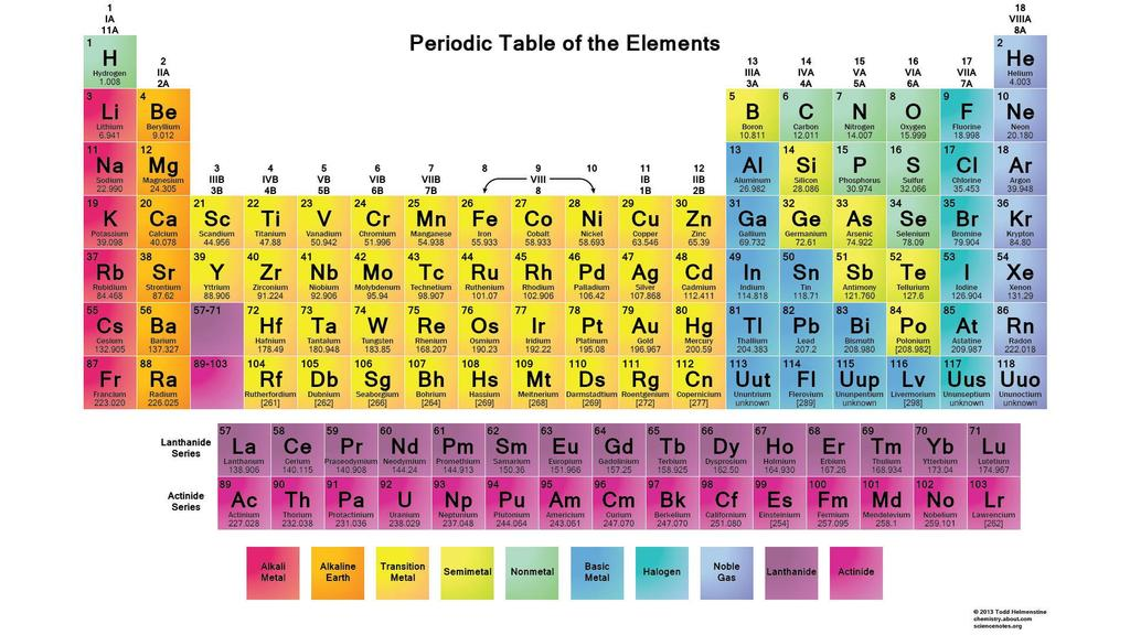 Periodic Table - a chart of the elements
