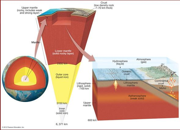 Views of Earth s layered structure How did Seismology help us discover earth s inside?