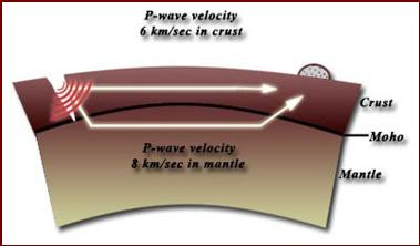 through liquid and solid S-waves only through solid Using the concept of wavespeed (higher density = higher velocity), and refraction