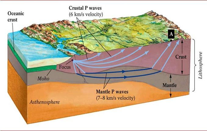 Crust / Mantle boundary sudden large increase in wave velocity, which indicates a change in medium (more dense) Velocity increases w