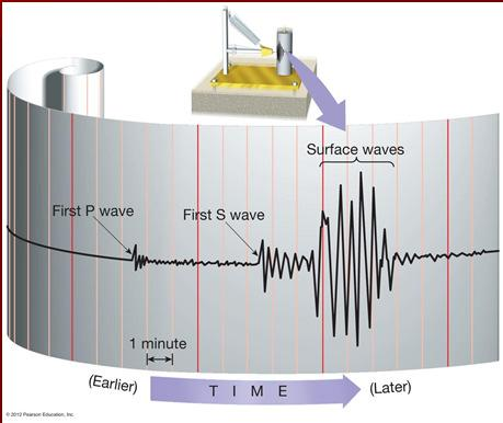 time Types of earthquake waves Surface waves Complex motion Slowest