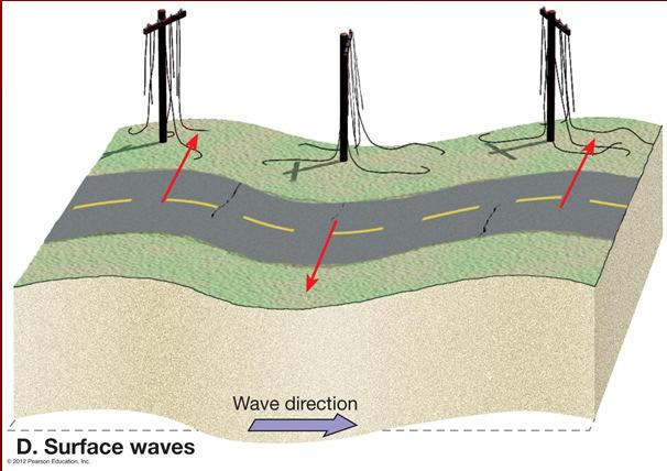 Earthquake waves Types of earthquake waves Body waves 1.