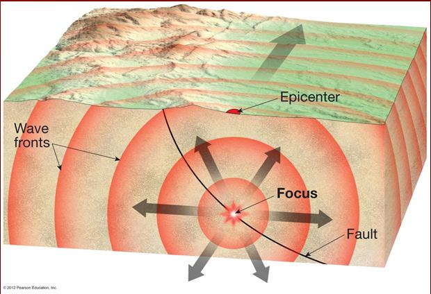 Earthquake focus and epicenter A time-travel graph What do you notice about the