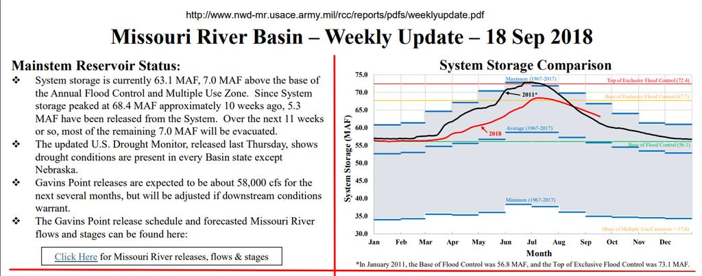 Missouri River Basin OMAHA, NE - Higher-than-average releases from all Missouri River Mainstem System dams,