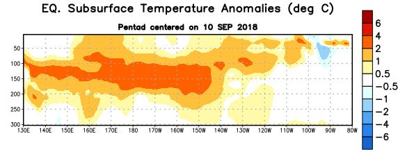 Temperature Departures along the Equatorial Pacific At Depth (below the surface of the ocean) In the last two months, positive subsurface temperature anomalies have expanded