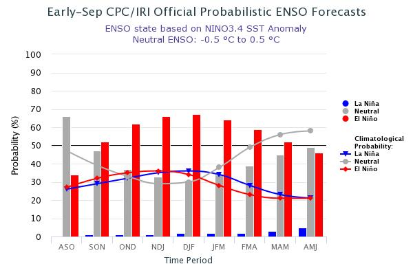 Current ENSO Probabilities or Chances (13 September 2018) ENSO-neutral is favored through August-October