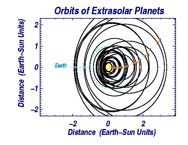 Eccentric (non-circular) Orbits Not yet well understood. Early star-star encounters?