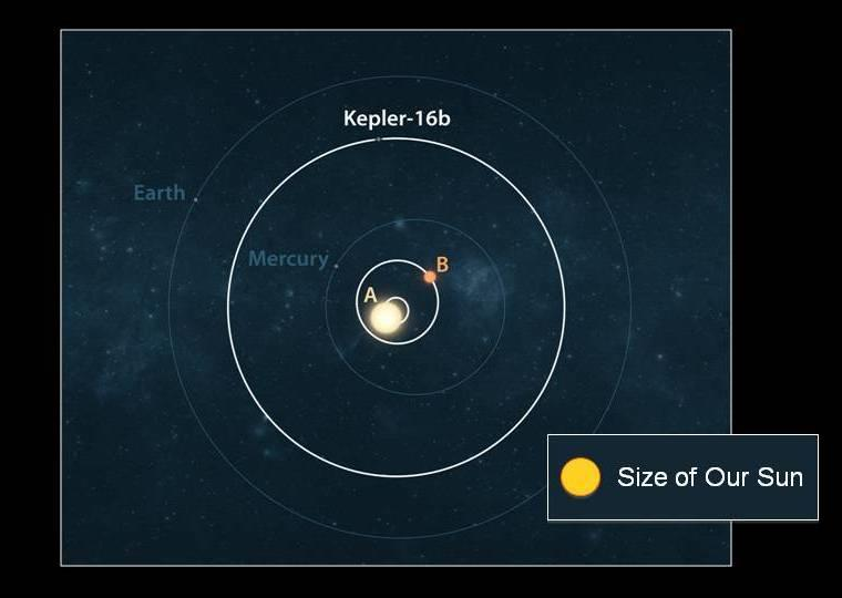 In Kepler-16 the planet orbits outside the two stars.