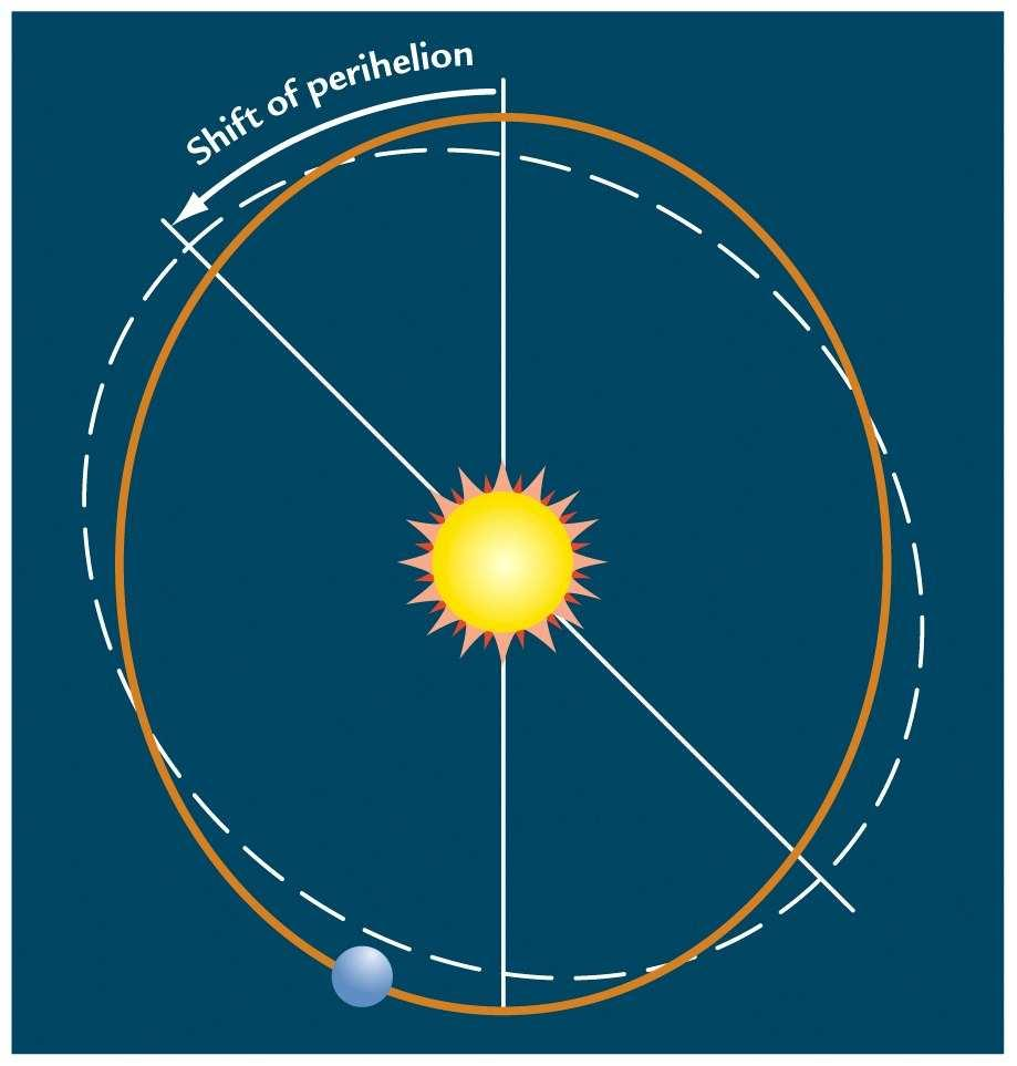 Is Earth's current precession state
