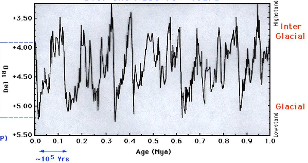 The Ice Age Cycles: