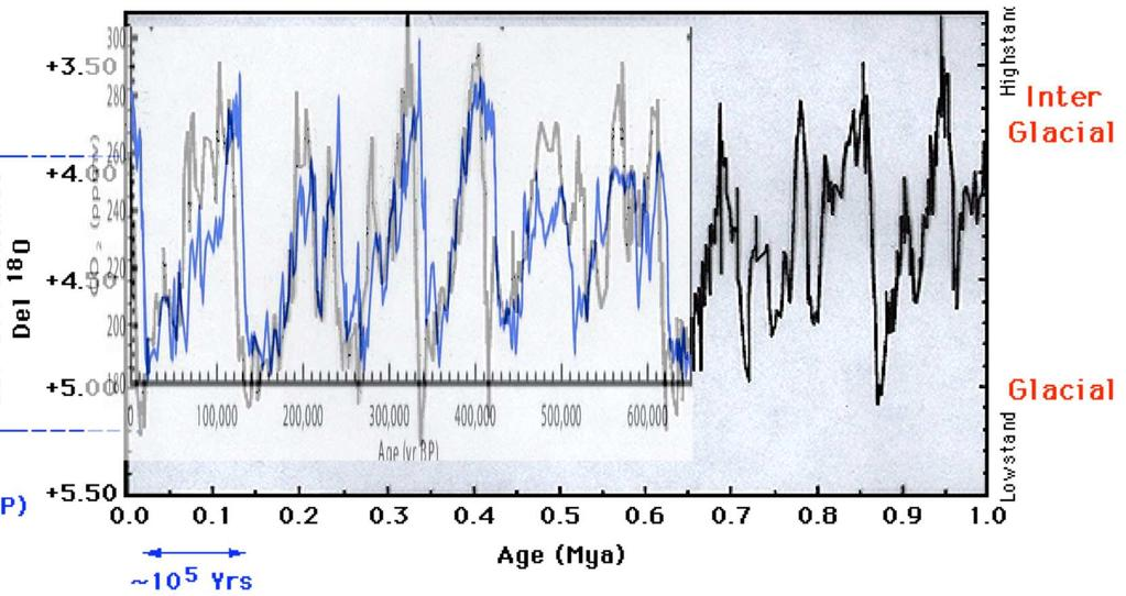 The Ice Age Cycles: Some big unsolved questions