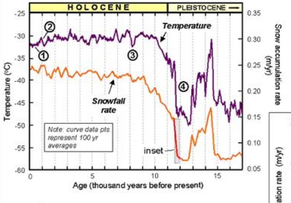 Younger Dryas (YD) - example of Rapid Climate Change 14,700 kbp, the warming trend reversed relatively cold period