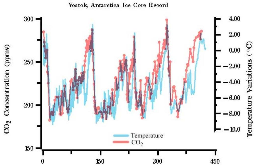 Antarctic temperature varied by 10 o C This is about twice the global