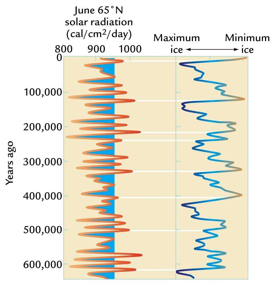 Theory of the Ice Ages: Orbital induced insolation changes and global ice volume Strong summer