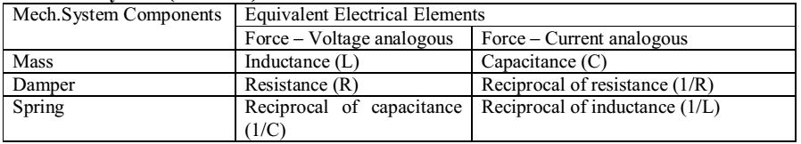 7. What is electrical analogous of a gear? (April 2005) Transformer is electrical analogous of a gear. 8. Explain Mason s gain formula for signal flow graphs.