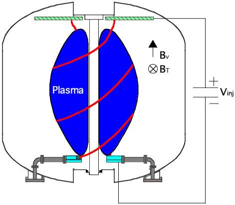 Biased Plasma Guns Can Be DC Helicity Sources Two divertor-mounted