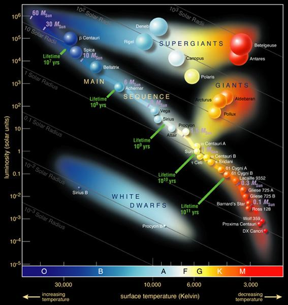 Stars are classified according to the pattern of their absorption lines (spectra), which corresponds to their temperature