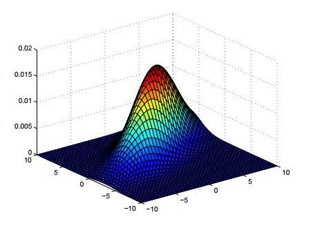 Gaussian Distribution Mean Vector Covariance