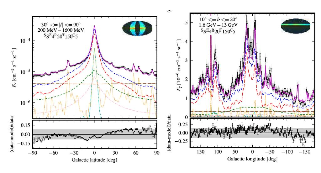 the disk of the Galaxy have a spectrum with a