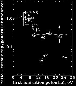 Cosmic Ray Composition (cont.) 4. There is a higher abundance in the region 21 < Z < 25 by a factor of 10 2-10 3 (scandium, titanium, vanadium, chromium, manganese). 5.