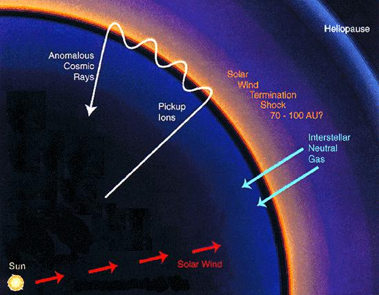 Sources of Cosmic Rays Solar Cosmic Rays Mainly protons, very low energi