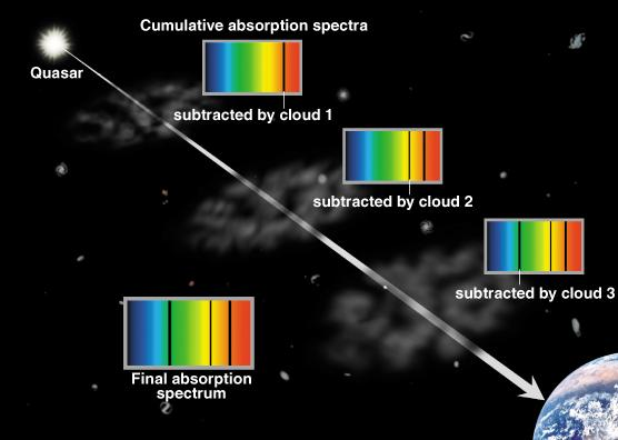 A Forest of Absorption Lines As light from a quasar travels toward Earth it passes through intergalactic Hydrogen clouds and galaxies each cloud leaves absorption lines at a different redshift on